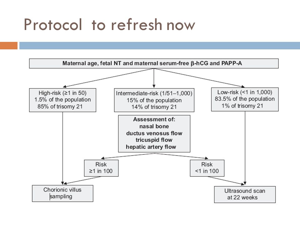 Protocol to refresh now