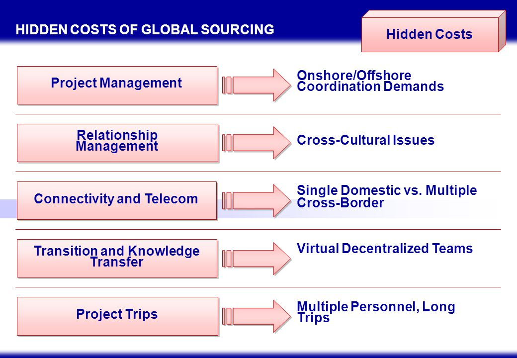 OUTSOURCING KEYS TO SUCCESS
