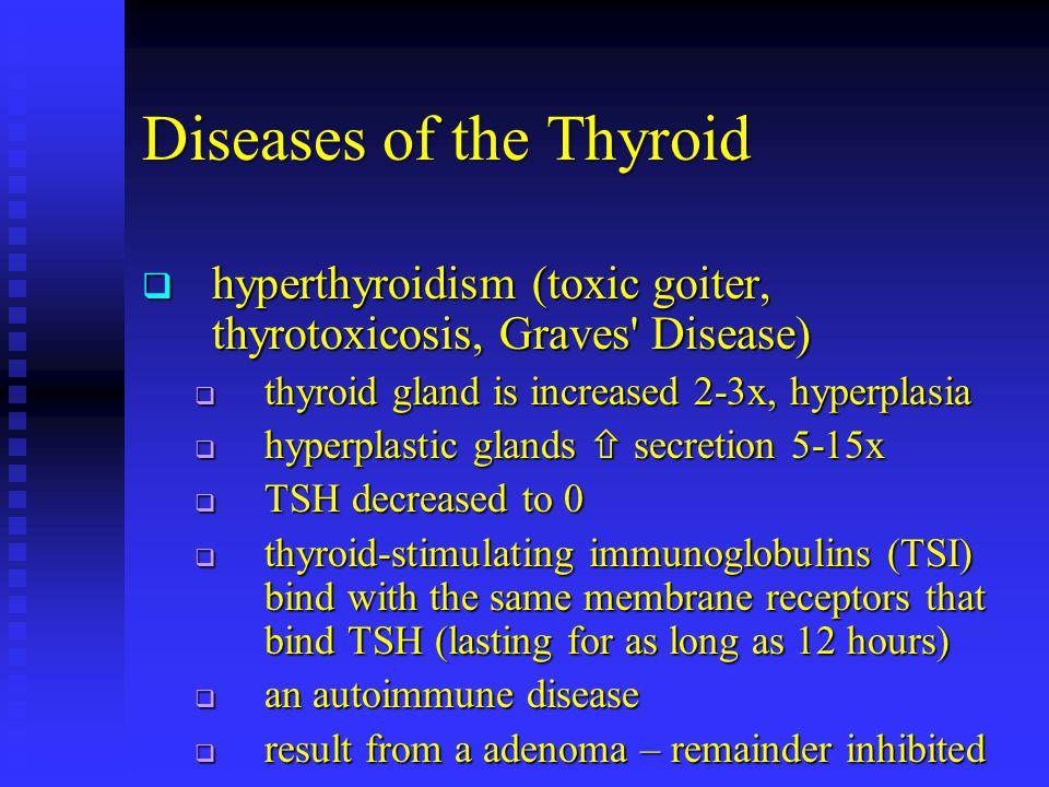 Diseases of the Thyroid