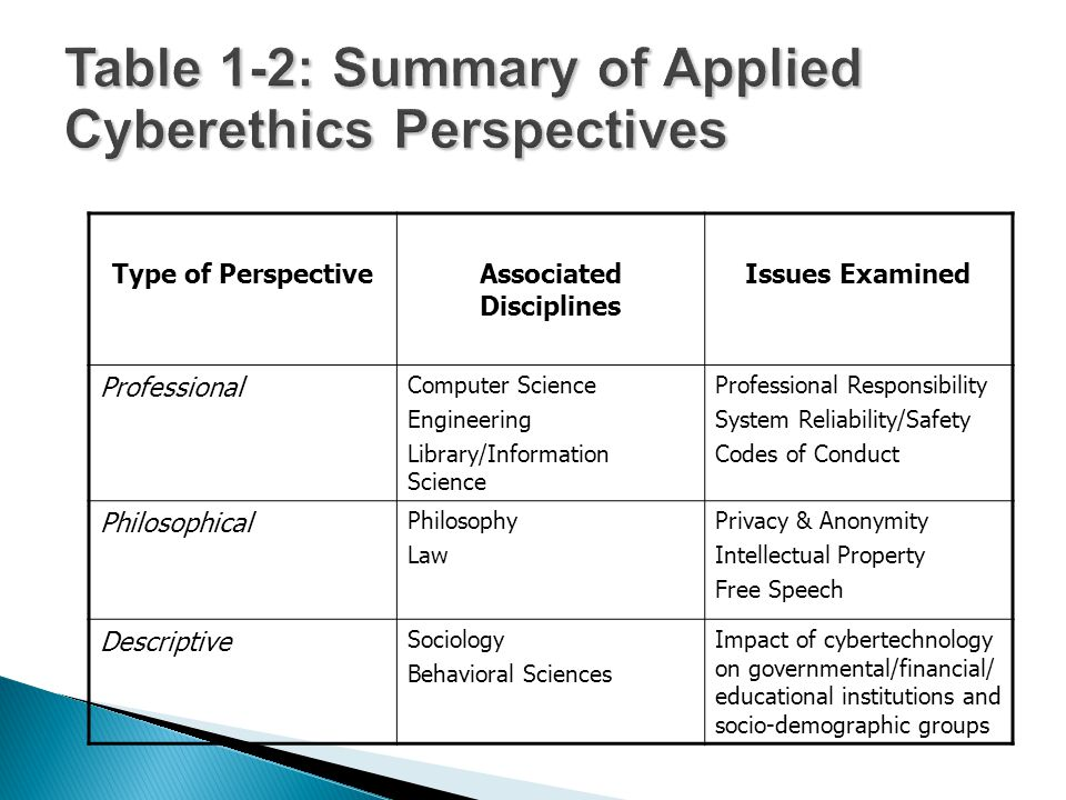 Table 1-2: Summary of Applied Cyberethics Perspectives