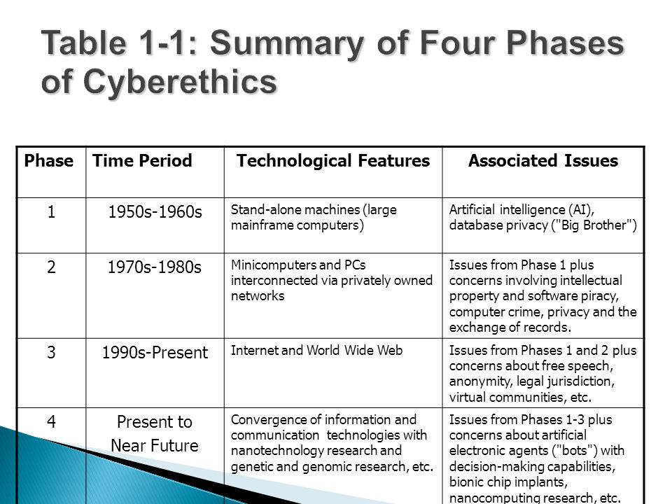 Table 1-1: Summary of Four Phases of Cyberethics
