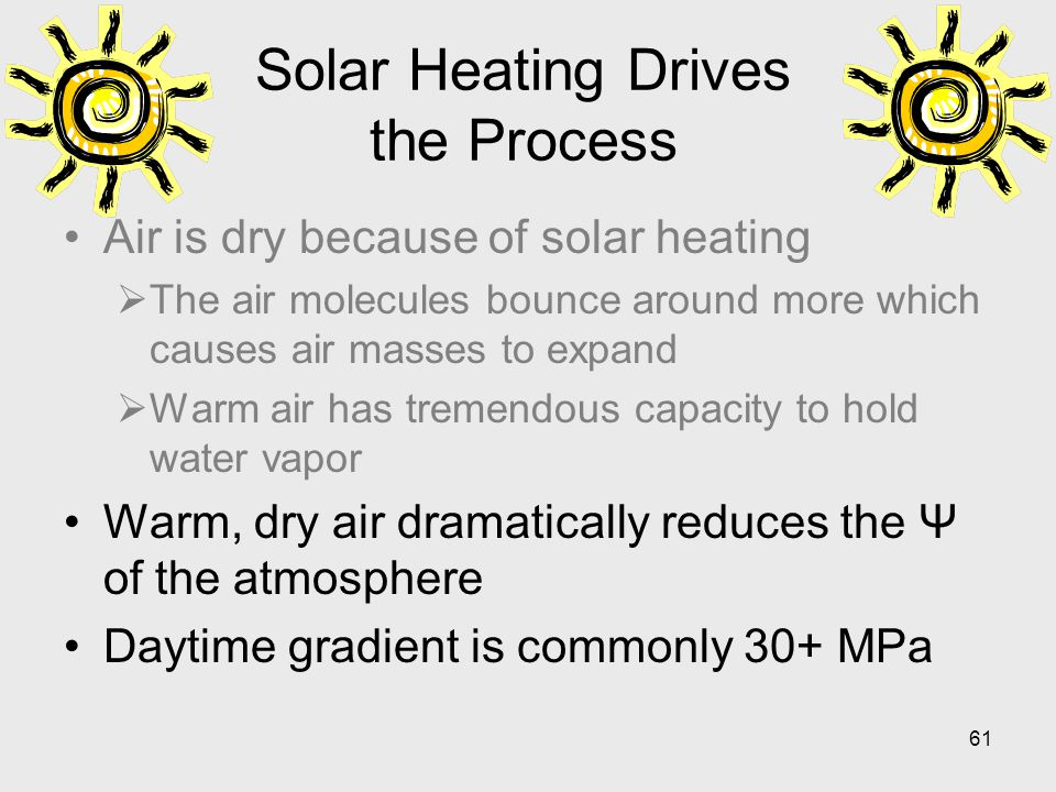 Solar Heating Drives the Process