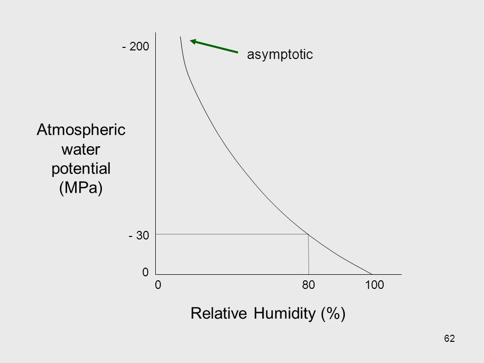 Atmospheric water potential (MPa)