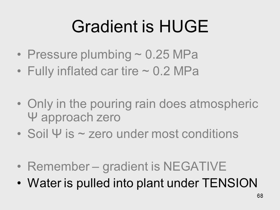 Gradient is HUGE Pressure plumbing ~ 0.25 MPa