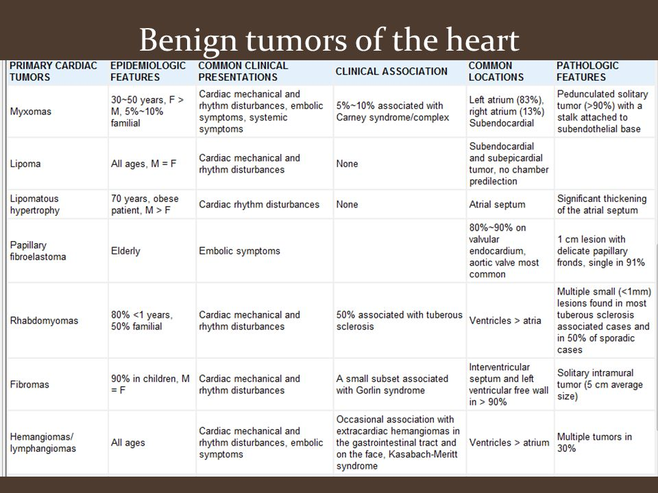 Benign tumors of the heart