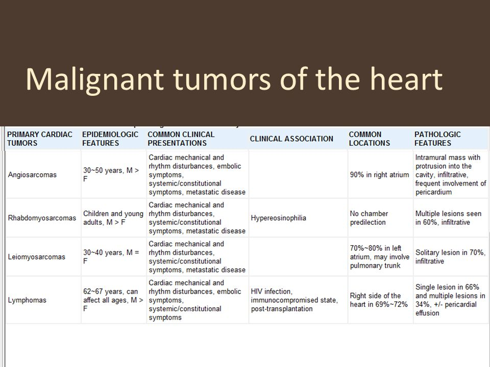 Malignant tumors of the heart