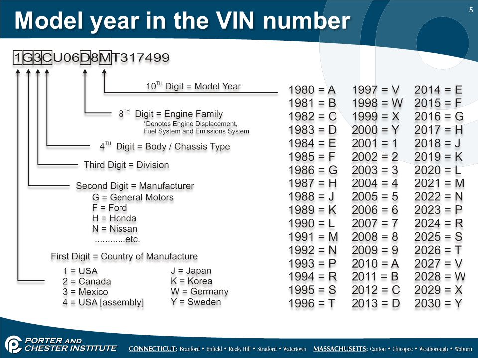 Model year in the VIN number