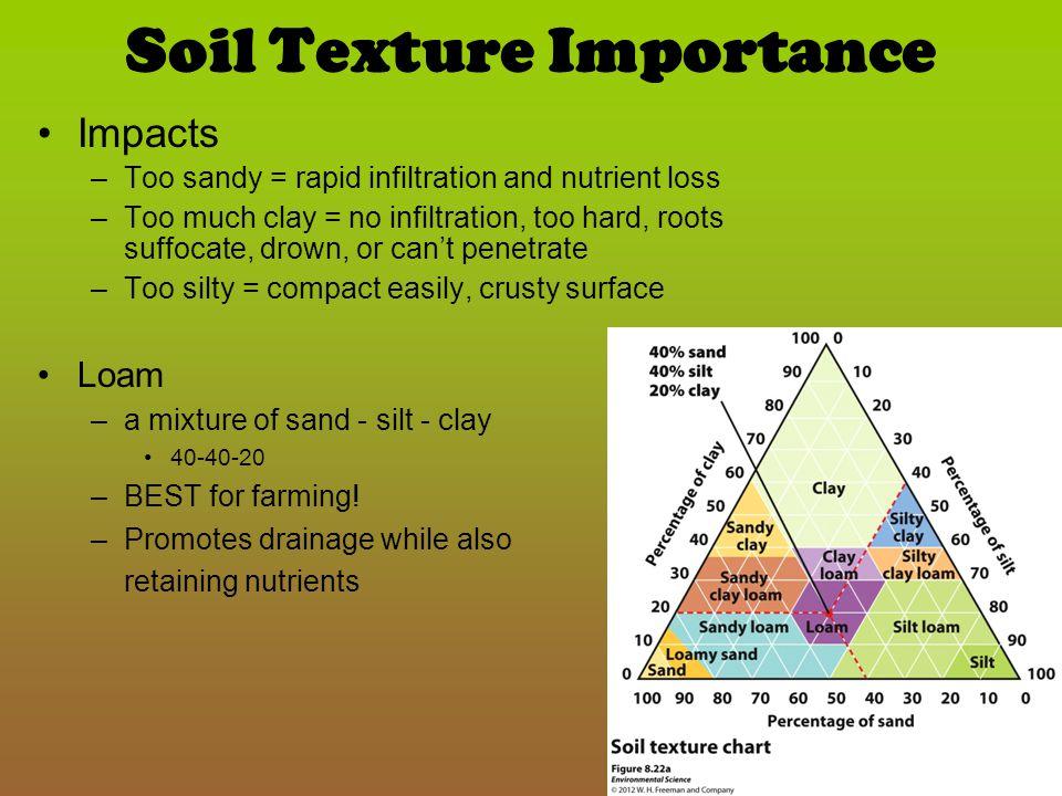 Soil Texture Importance