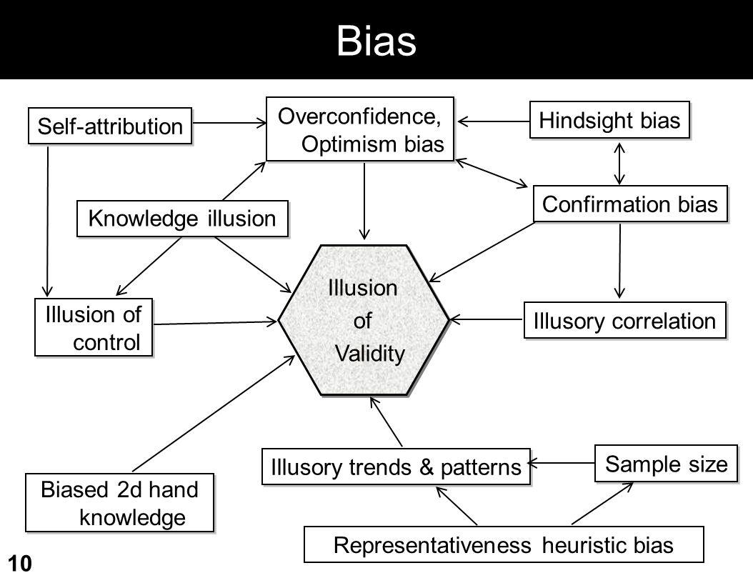 Bias Overconfidence, Optimism bias Hindsight bias Self-attribution