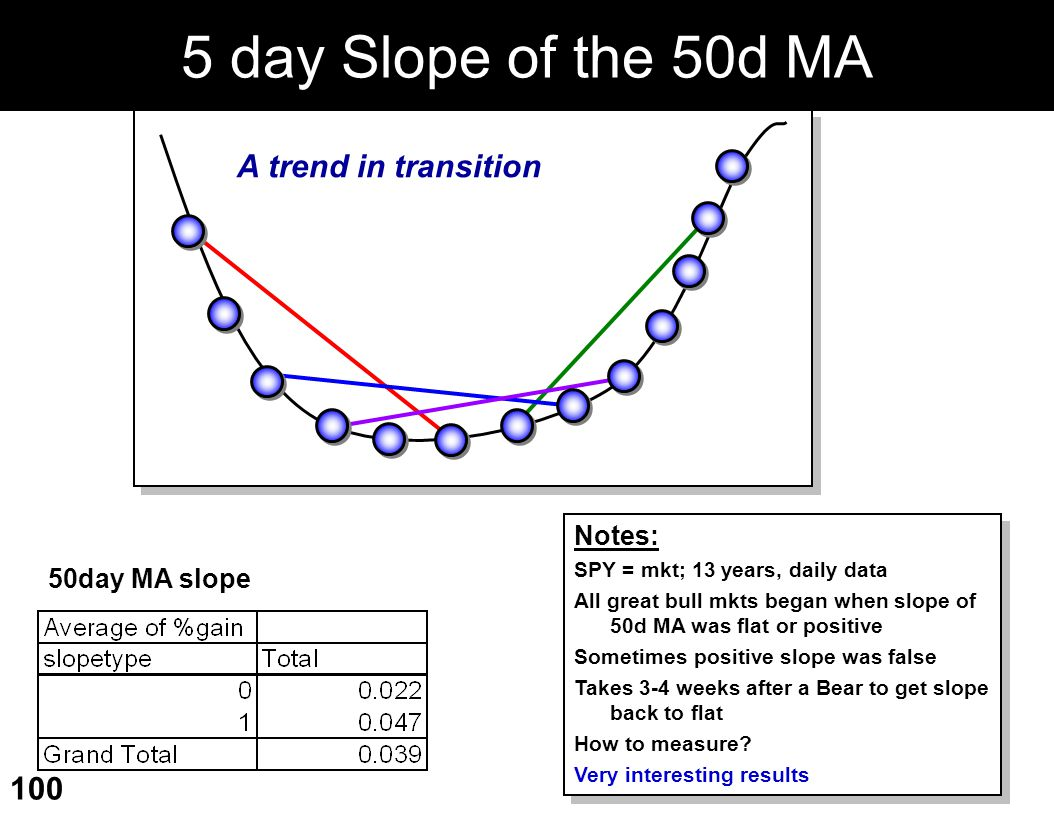 5 day Slope of the 50d MA A trend in transition Notes: 50day MA slope