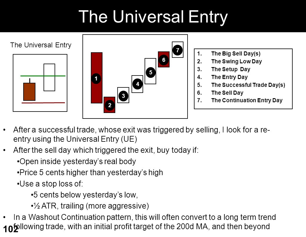 The Universal Entry 1. 2. 6. 4. 3. 7. 5. The Universal Entry. The Big Sell Day(s) The Swing Low Day.