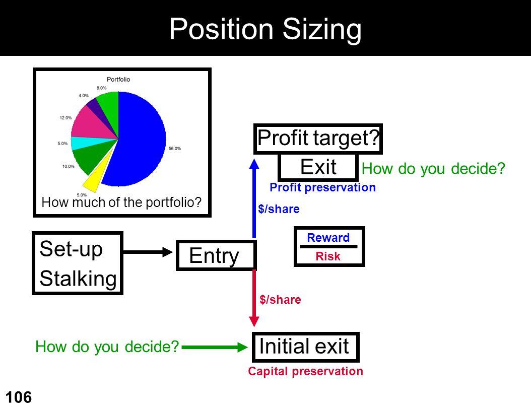 Position Sizing Profit target Exit Set-up Entry Stalking Initial exit