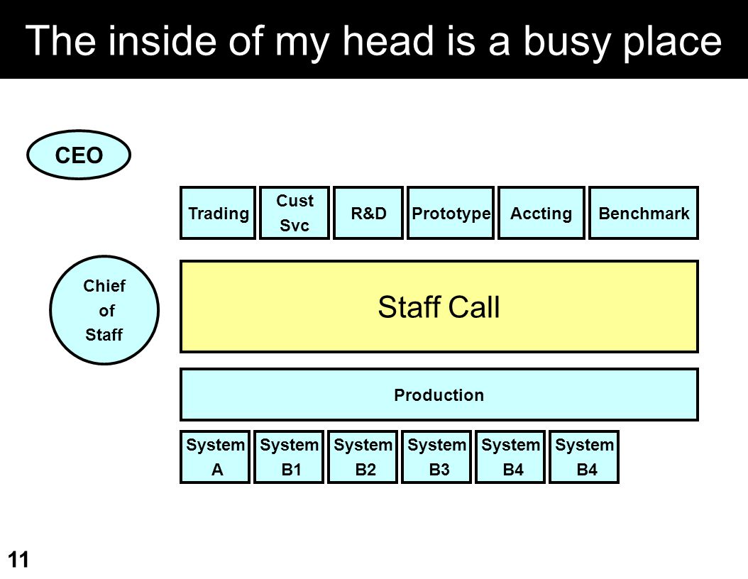 The inside of my head is a busy place