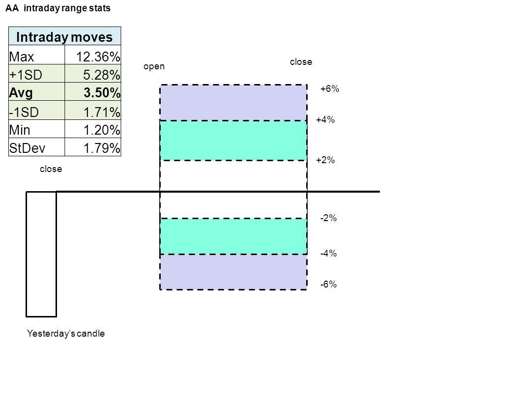 Intraday moves Max 12.36% +1SD 5.28% Avg 3.50% -1SD 1.71% Min 1.20%