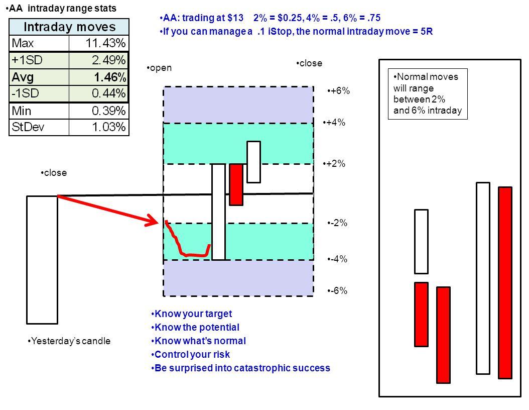 AA intraday range stats