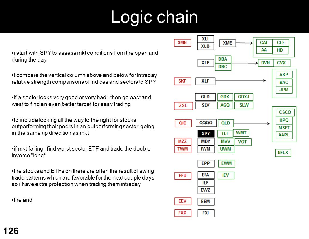 Logic chain i start with SPY to assess mkt conditions from the open and during the day.