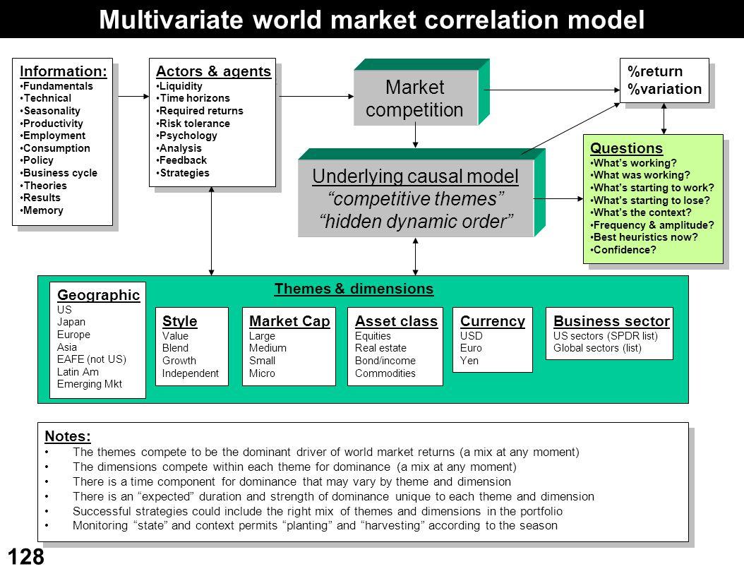 Multivariate world market correlation model