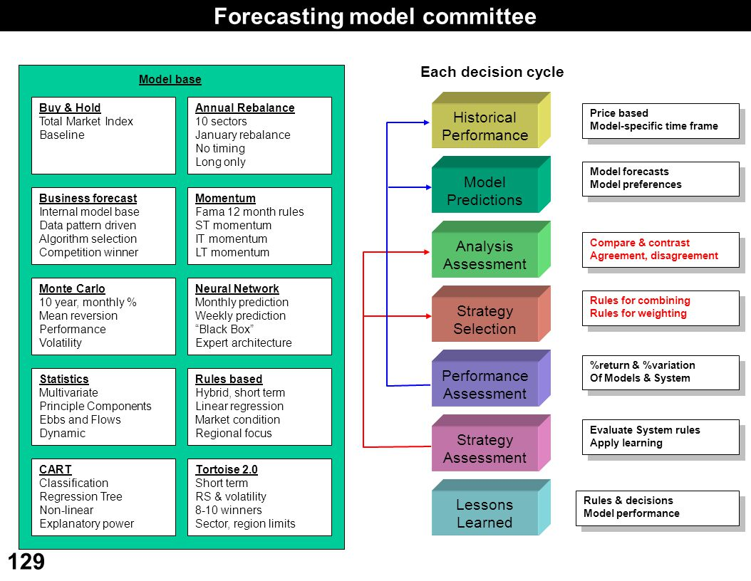 Forecasting model committee