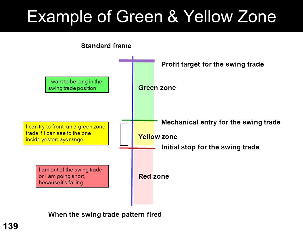 Example of Green & Yellow Zone