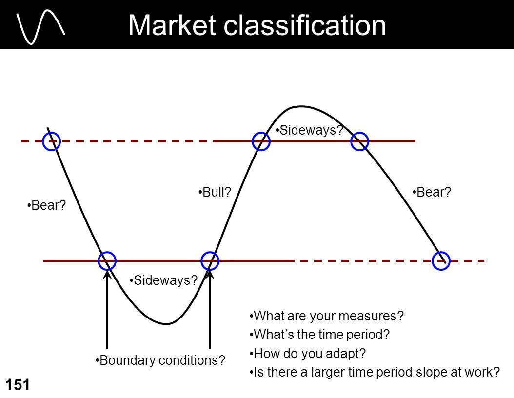 Market classification