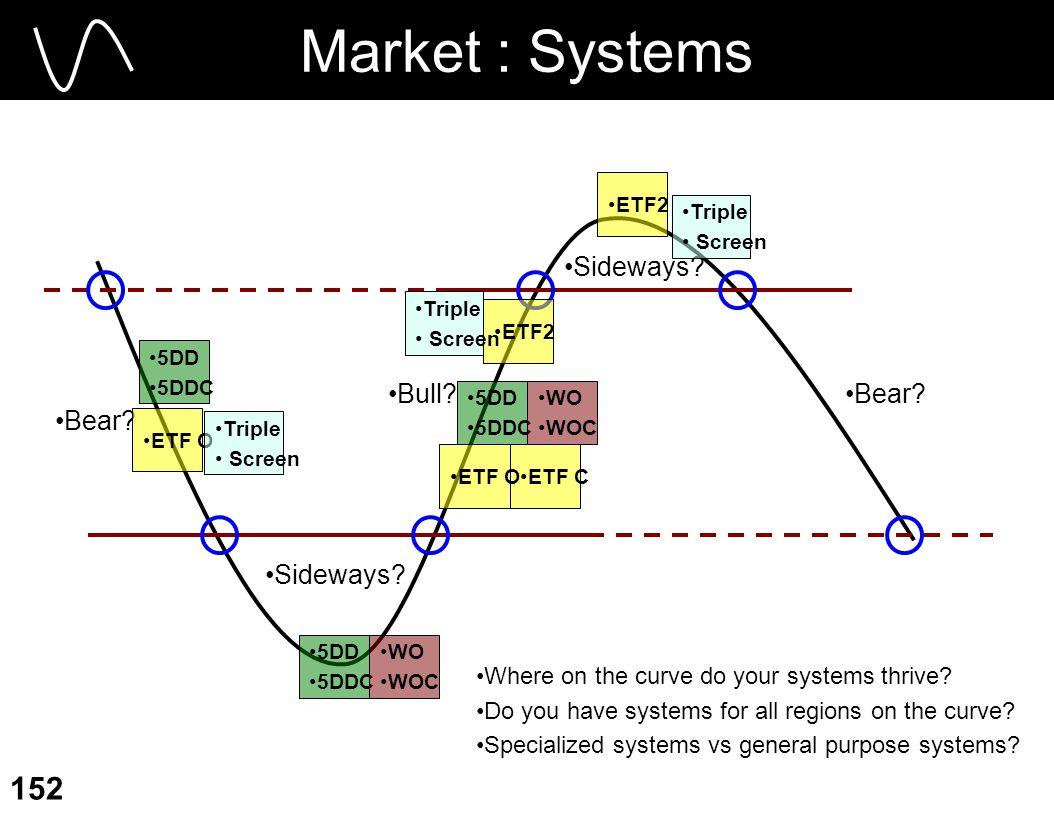 Market : Systems Sideways Bull Bear Bear Sideways