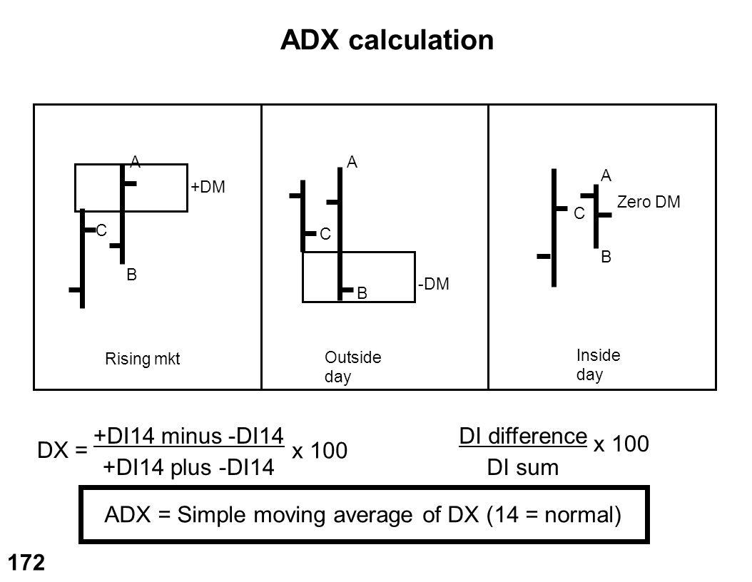 ADX calculation +DI14 minus -DI14 +DI14 plus -DI14 DI difference