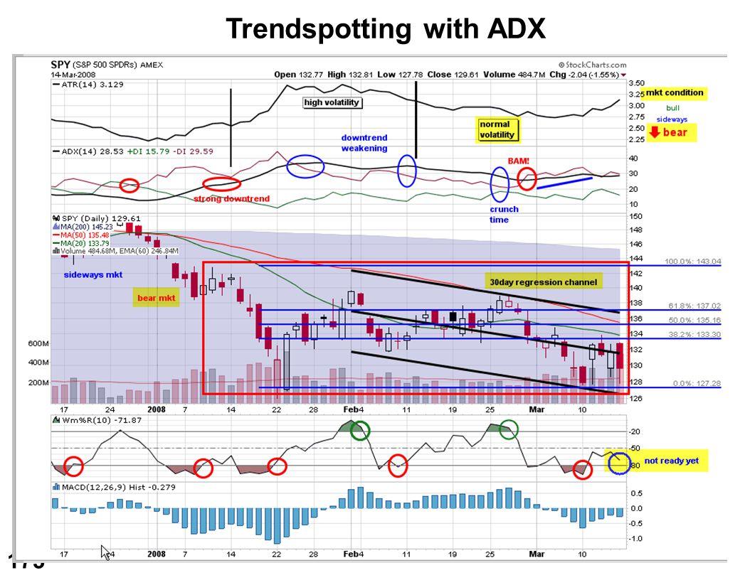 Trendspotting with ADX
