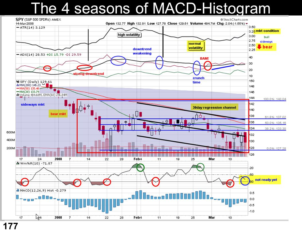 The 4 seasons of MACD-Histogram