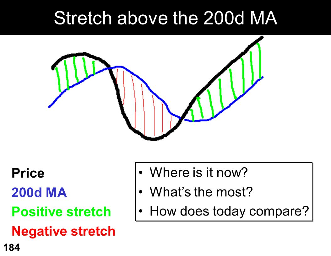 Stretch above the 200d MA Price Where is it now 200d MA