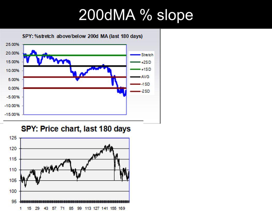 200dMA % slope
