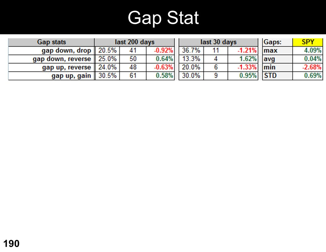 Gap Stat
