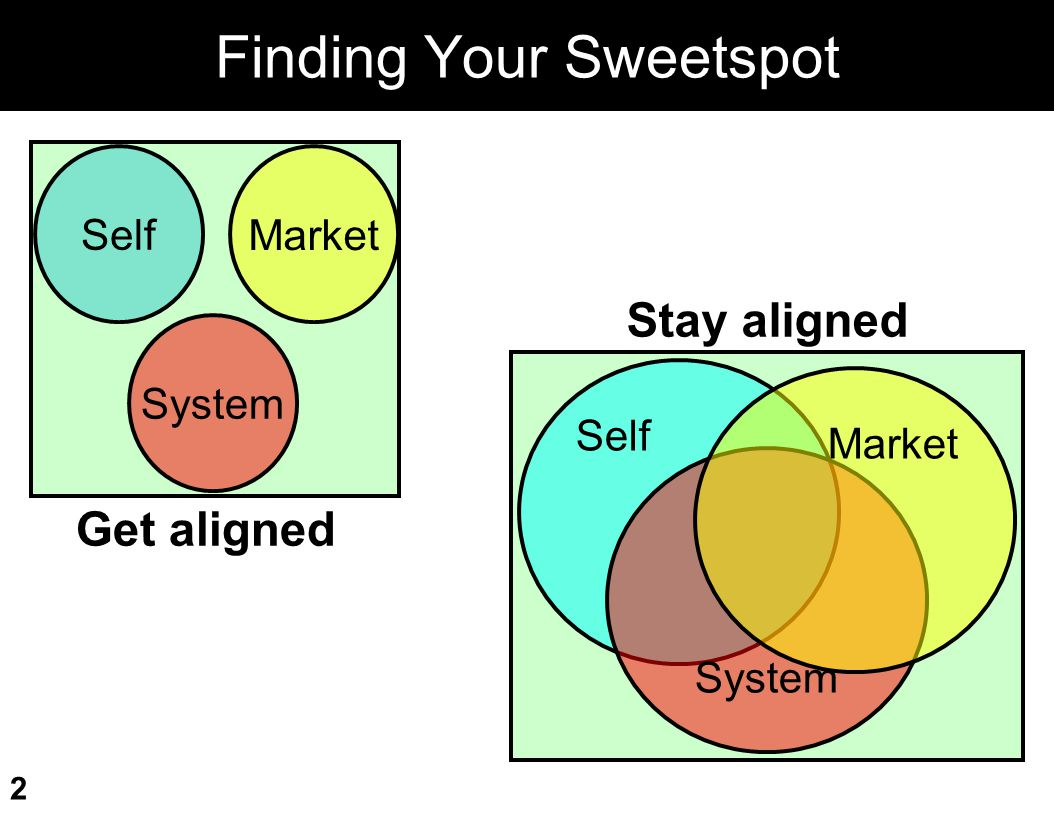 Finding Your Sweetspot