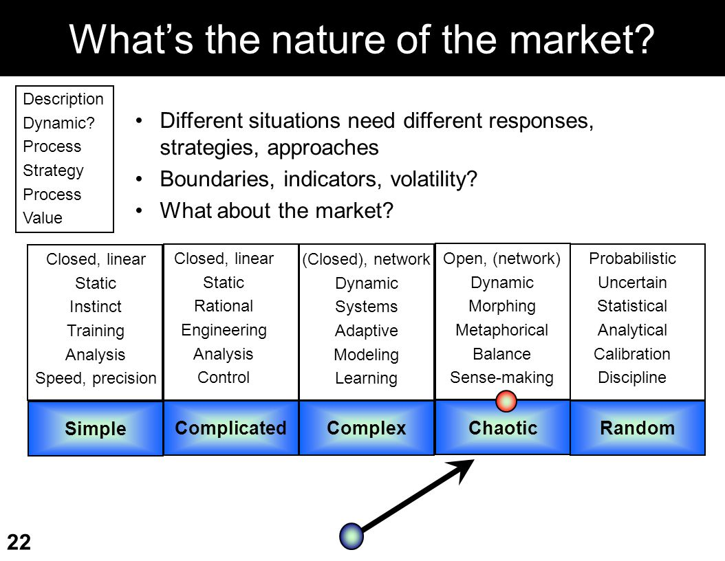 What's the nature of the market