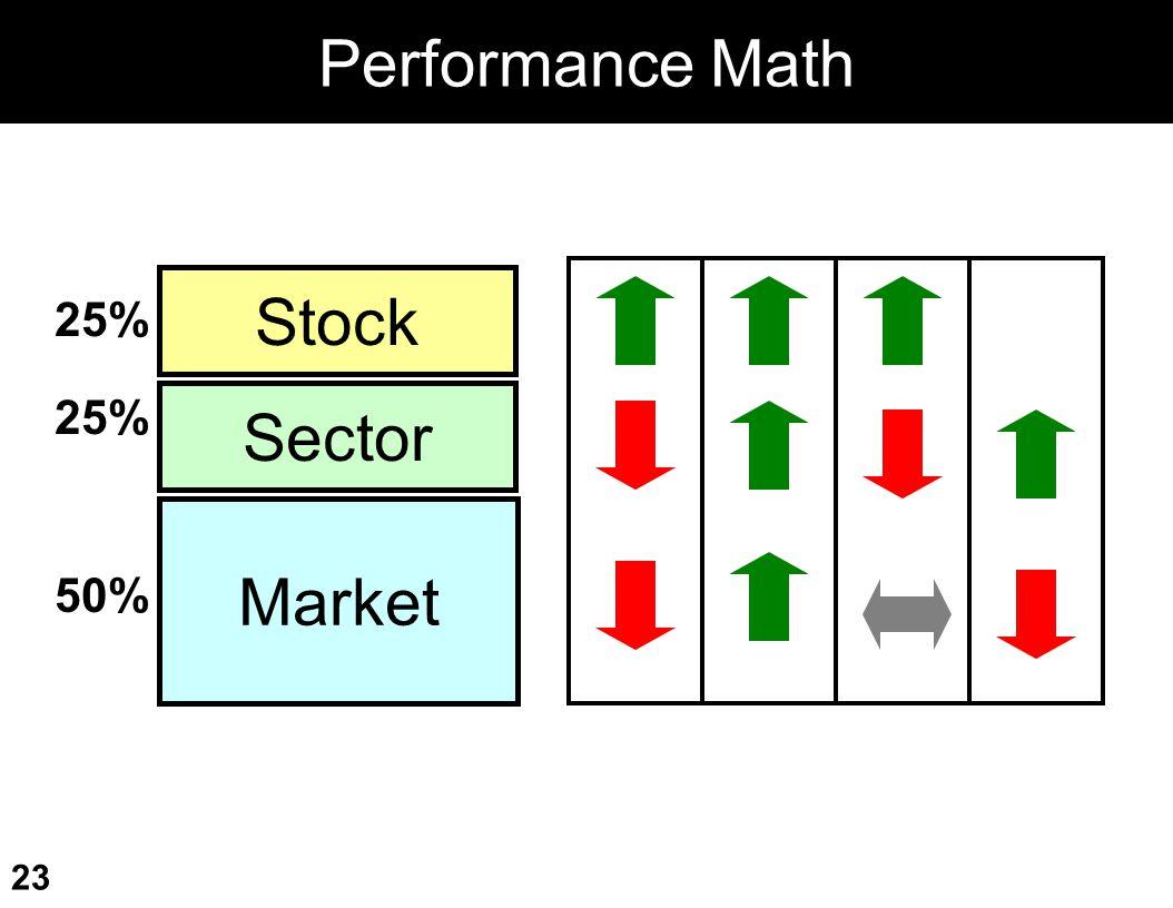 Performance Math Market Sector Stock 25% 25% 50%