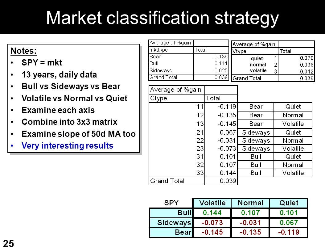 Market classification strategy