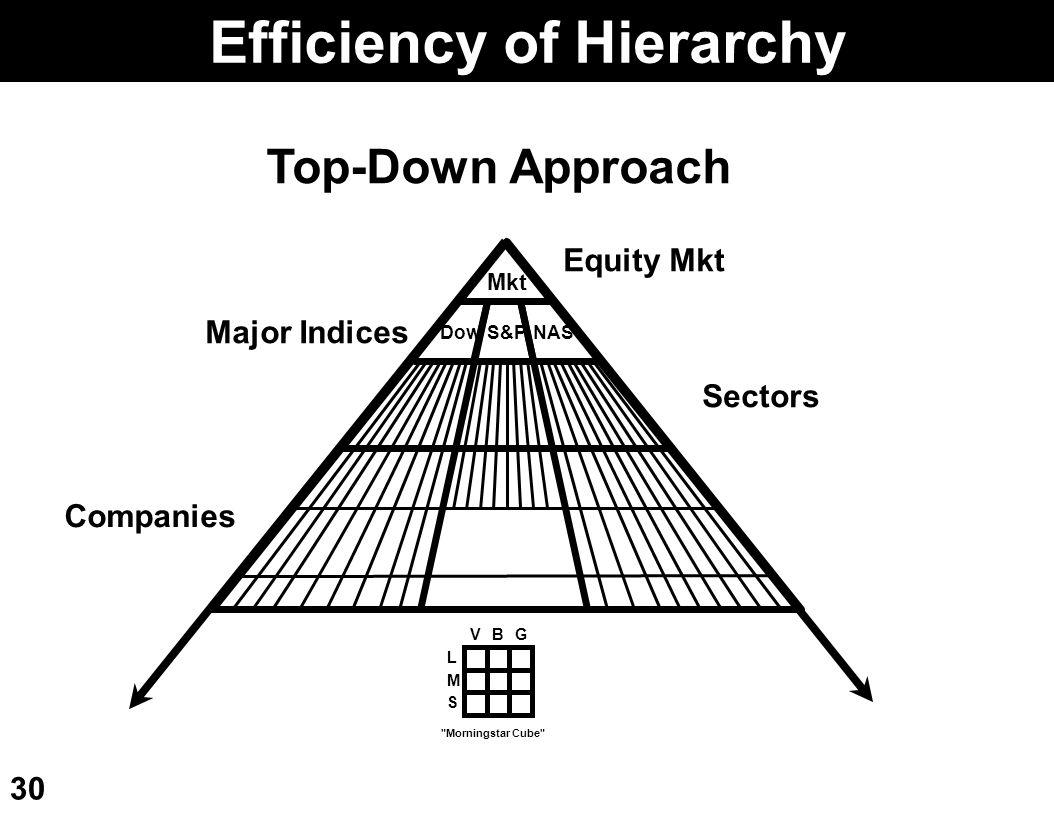 Efficiency of Hierarchy