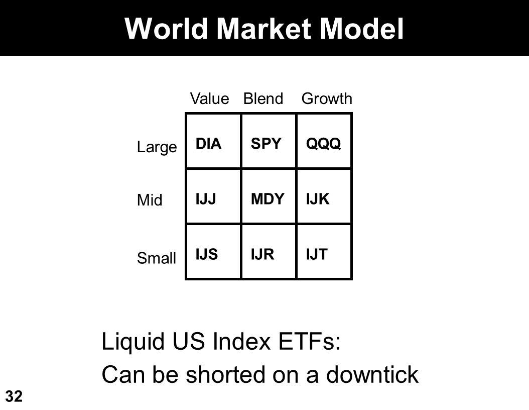 World Market Model Liquid US Index ETFs: Can be shorted on a downtick