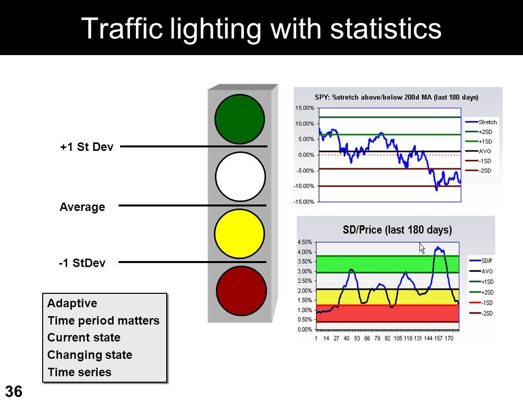 Traffic lighting with statistics