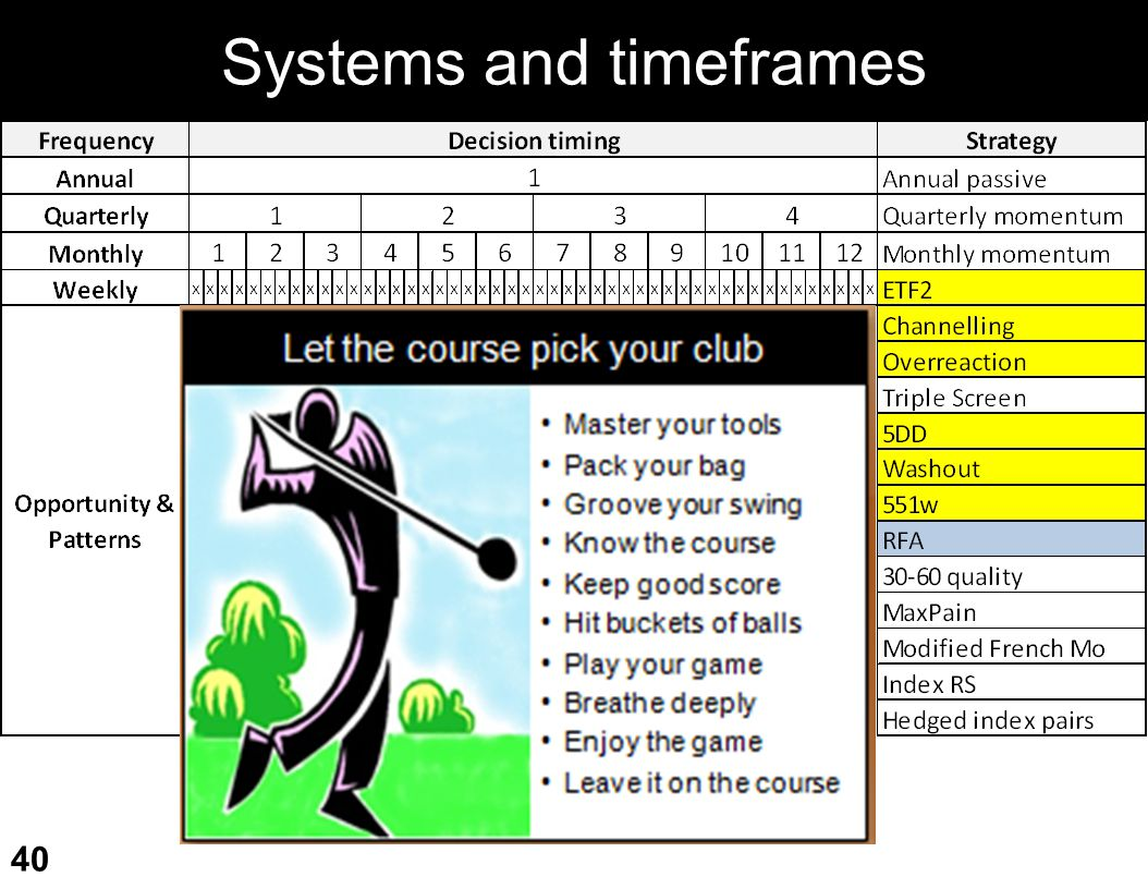 Systems and timeframes