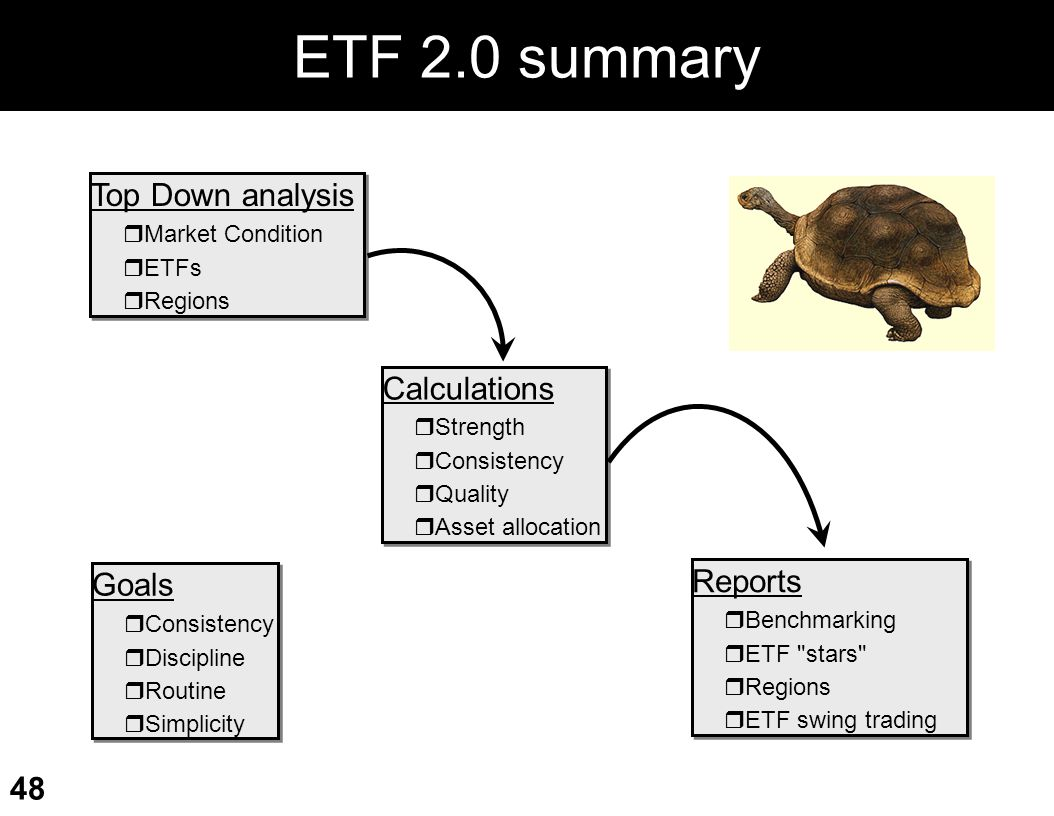 ETF 2.0 summary Top Down analysis Calculations Reports Goals