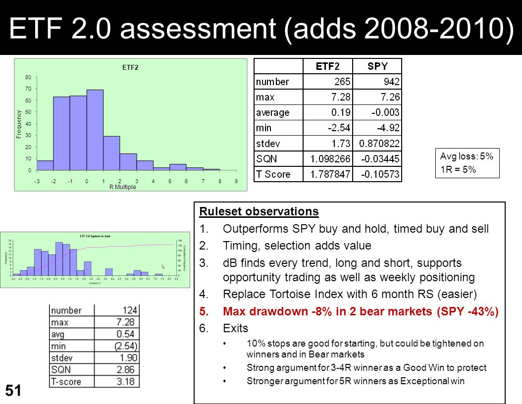 ETF 2.0 assessment (adds 2008-2010)