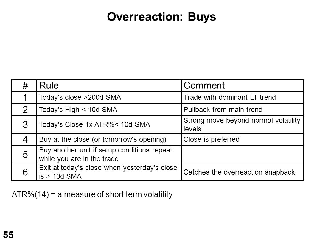 Overreaction: Buys # Rule Comment 1 2 3 4 5 6