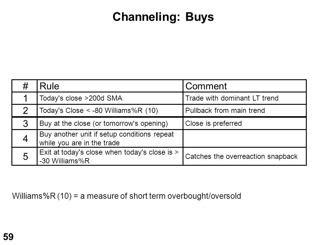 Channeling: Buys # Rule Comment 1 2 3 4 5