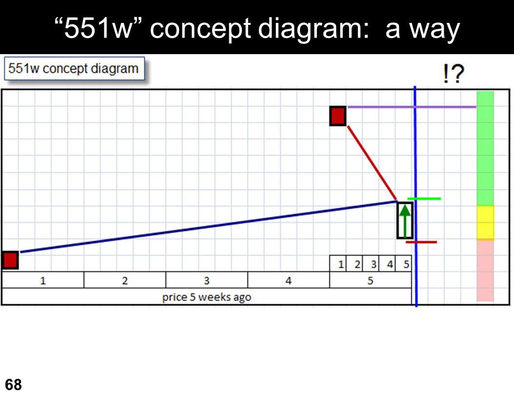 551w concept diagram: a way