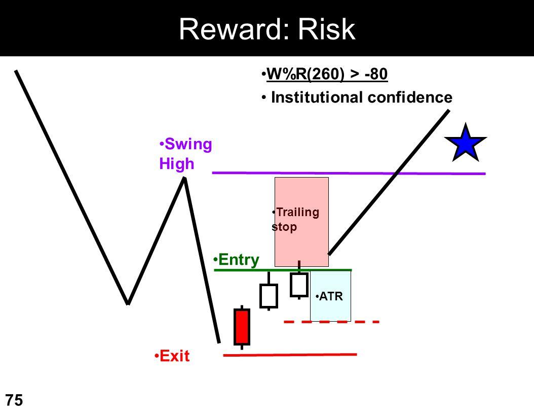 Reward: Risk W%R(260) > -80 Institutional confidence Swing High