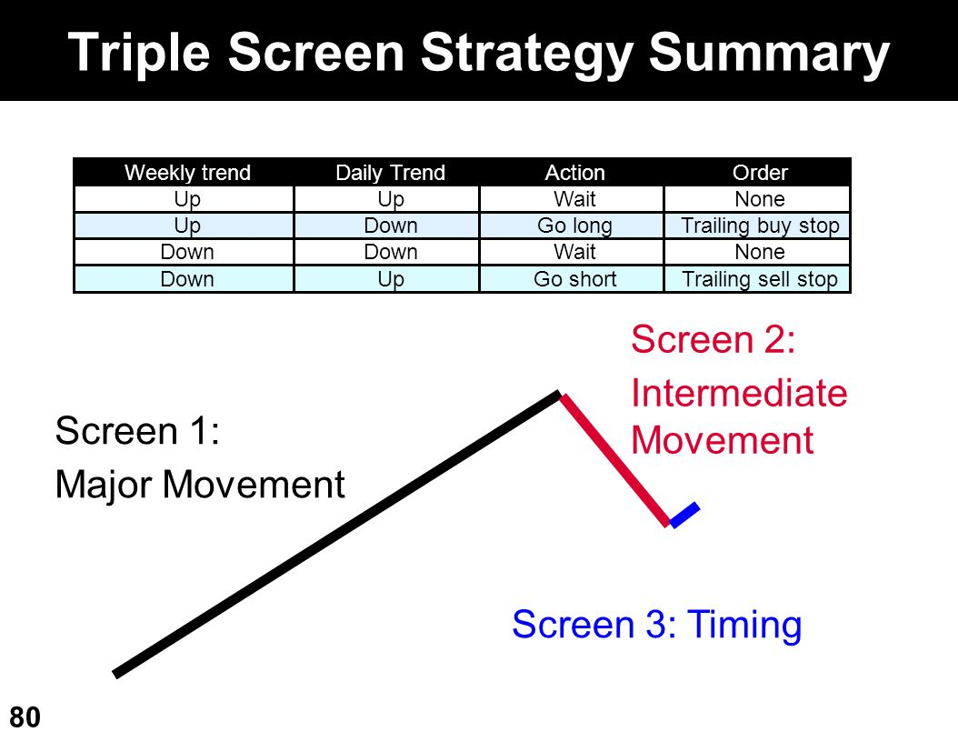Triple Screen Strategy Summary