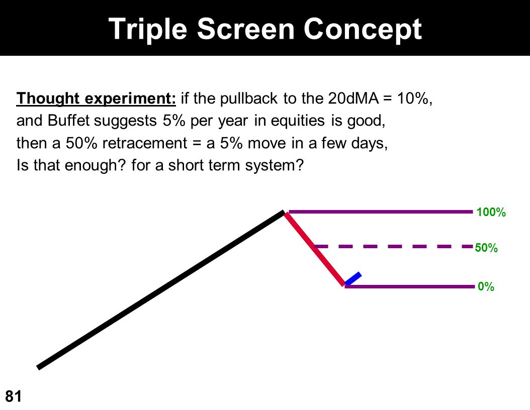 Triple Screen Concept Thought experiment: if the pullback to the 20dMA = 10%, and Buffet suggests 5% per year in equities is good,