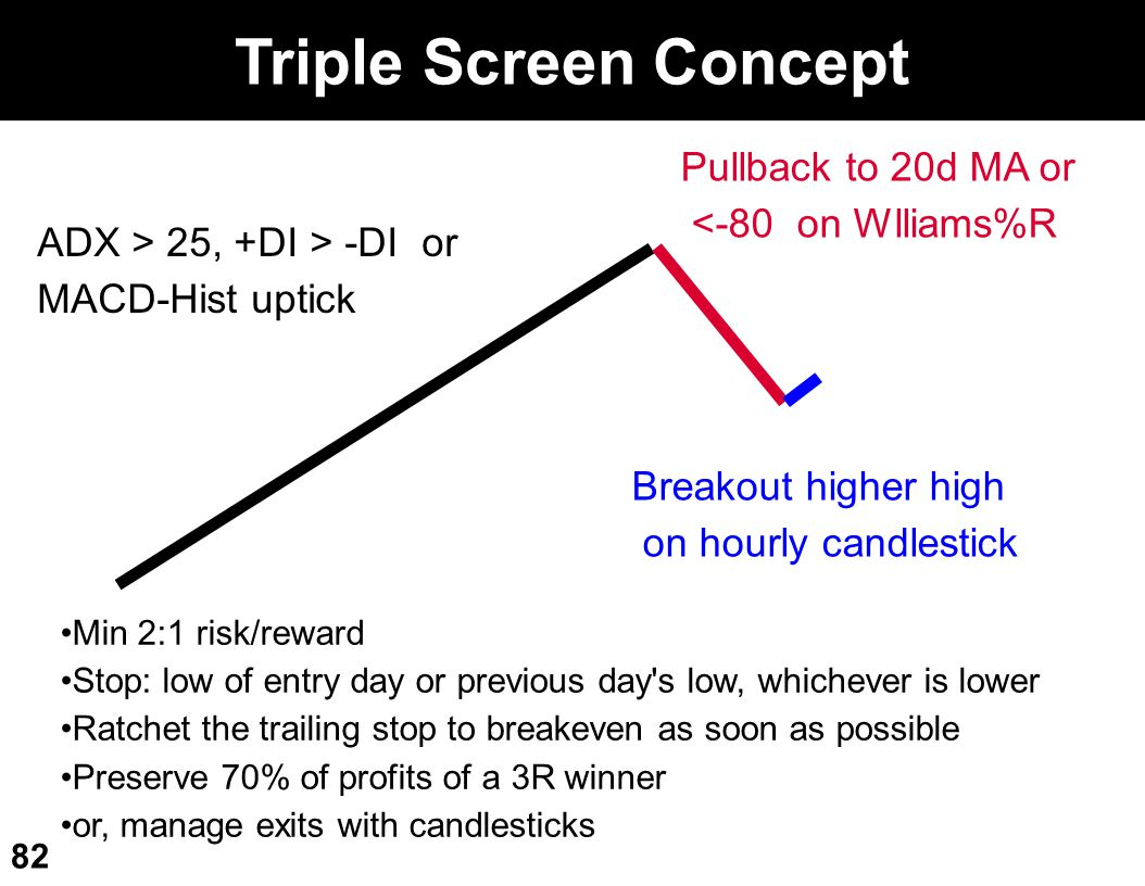 Triple Screen Concept Pullback to 20d MA or <-80 on Wlliams%R