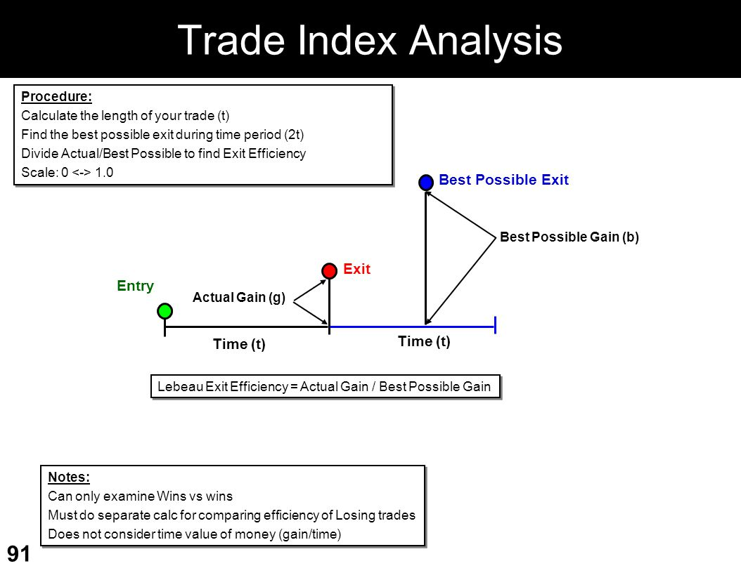 Trade Index Analysis Best Possible Exit Exit Entry Time (t) Procedure:
