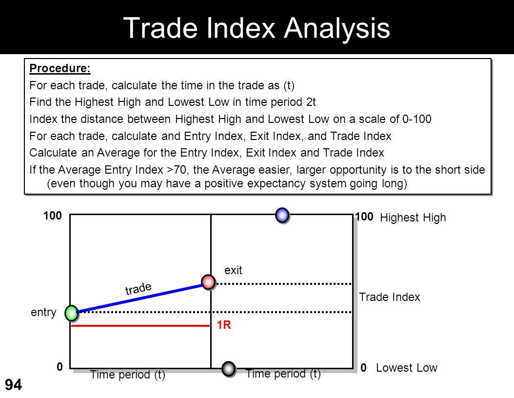 Trade Index Analysis Procedure: